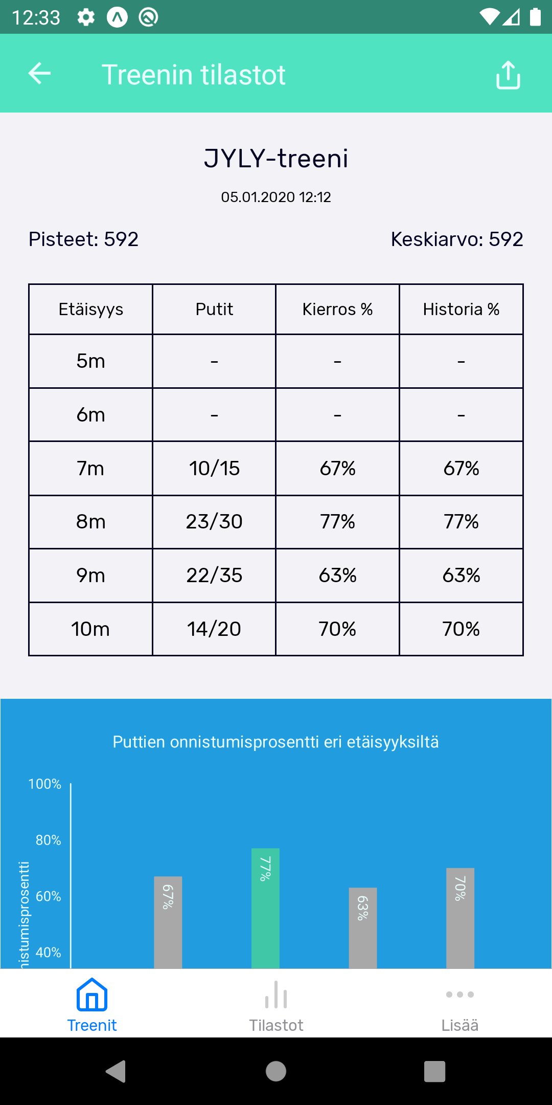 Putt Maister single practise stats